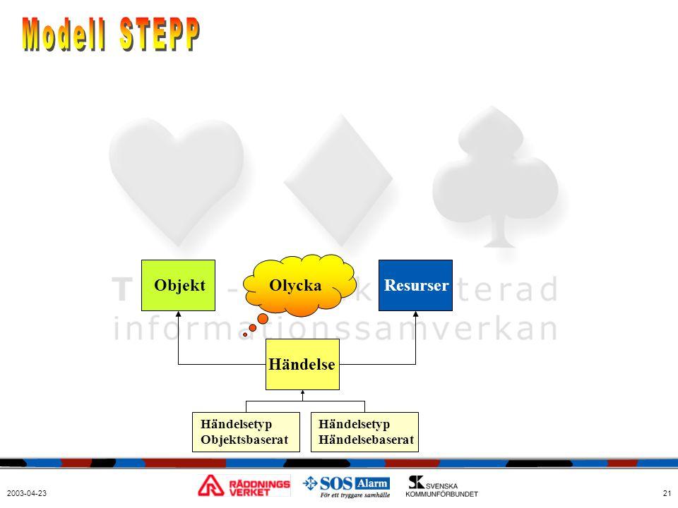Modell STEPP Objekt Olycka Resurser Händelse Händelsetyp