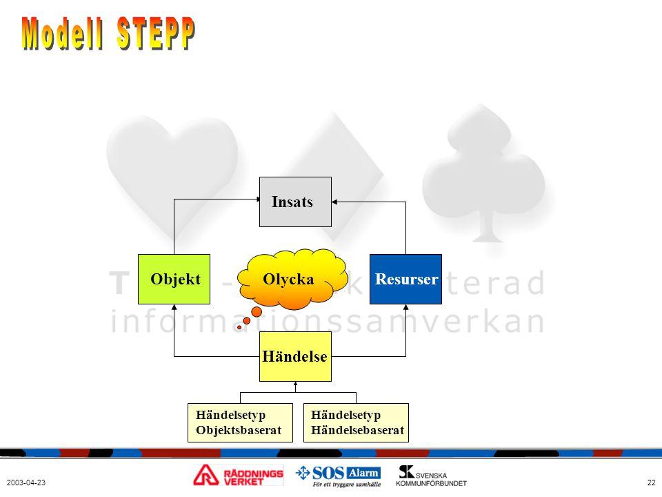 Modell STEPP Insats Objekt Olycka Resurser Händelse Händelsetyp