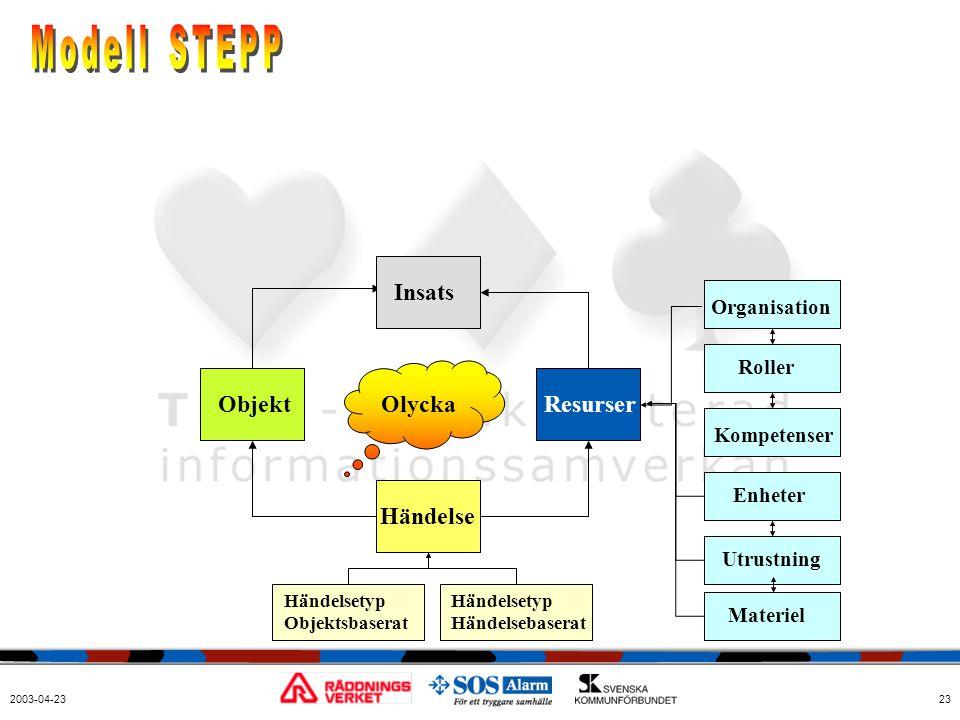 Modell STEPP Insats Objekt Olycka Resurser Händelse Organisation