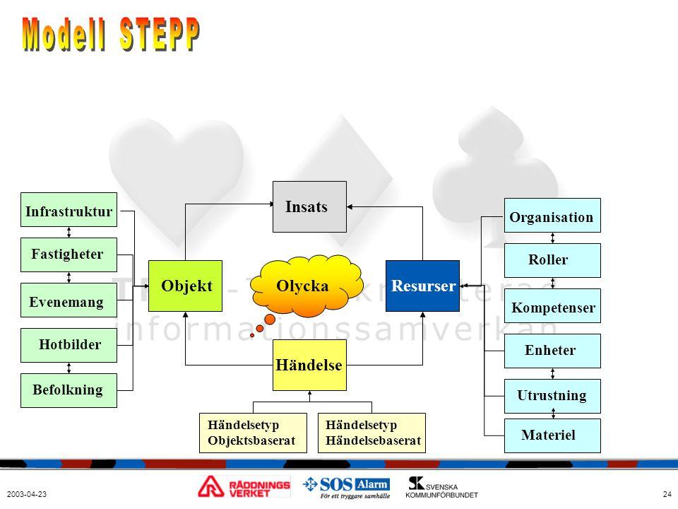 Modell STEPP Insats Objekt Olycka Resurser Händelse Infrastruktur