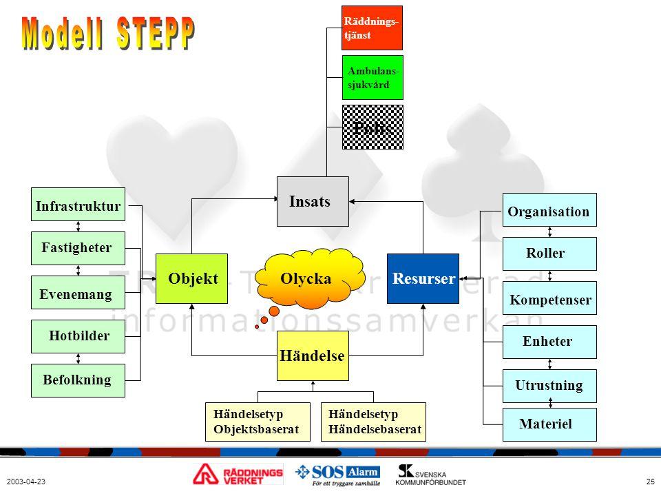 Modell STEPP Polis Insats Objekt Olycka Resurser Händelse