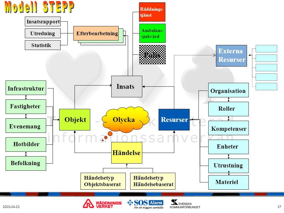 Modell STEPP Polis Externa Resurser Insats Objekt Olycka Resurser
