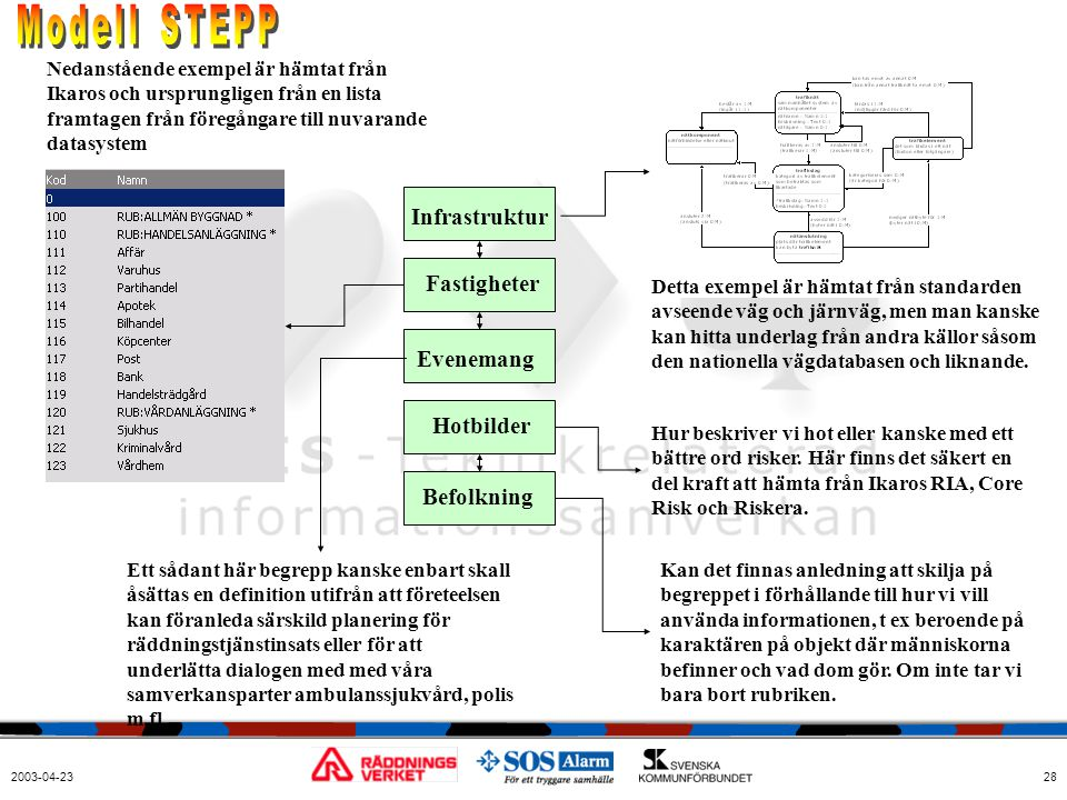 Modell STEPP Infrastruktur Fastigheter Evenemang Hotbilder Befolkning