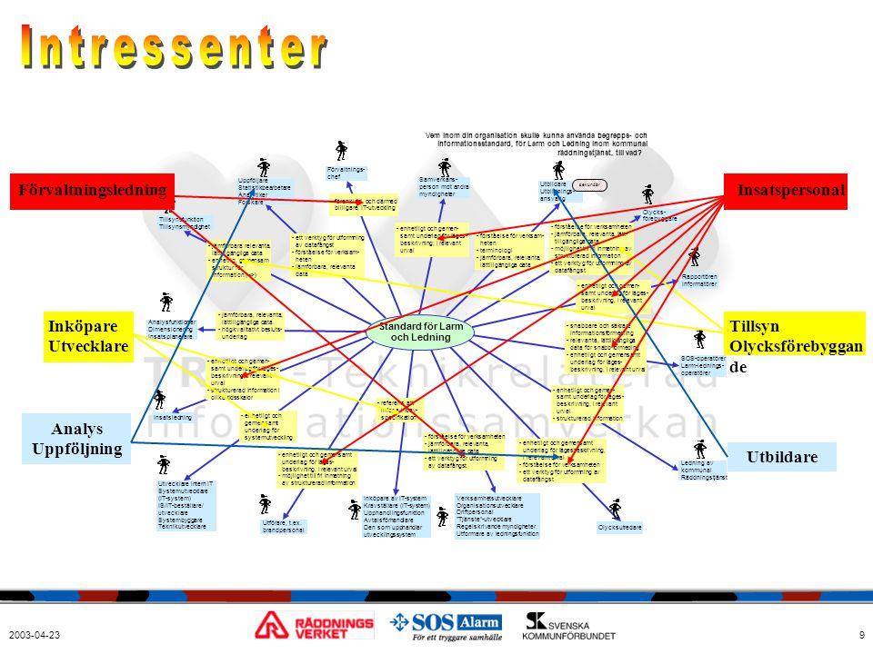 Intressenter Förvaltningsledning Inköpare Utvecklare Analys