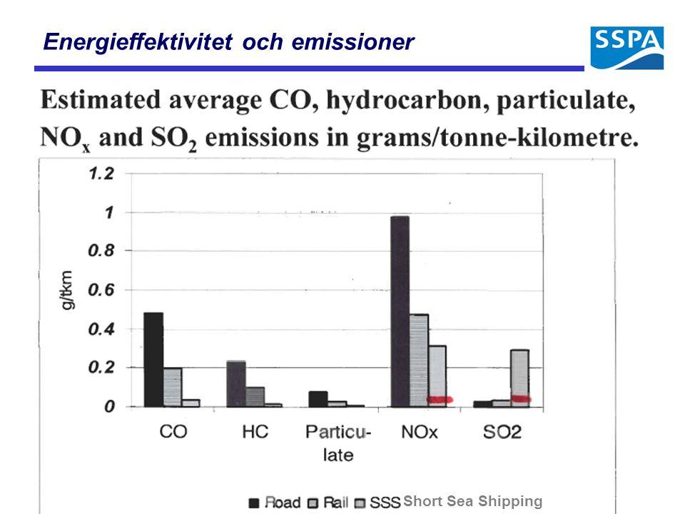 Energieffektivitet och emissioner