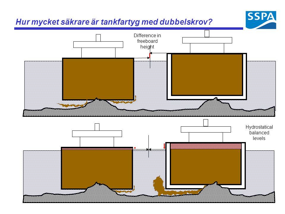 Hur mycket säkrare är tankfartyg med dubbelskrov