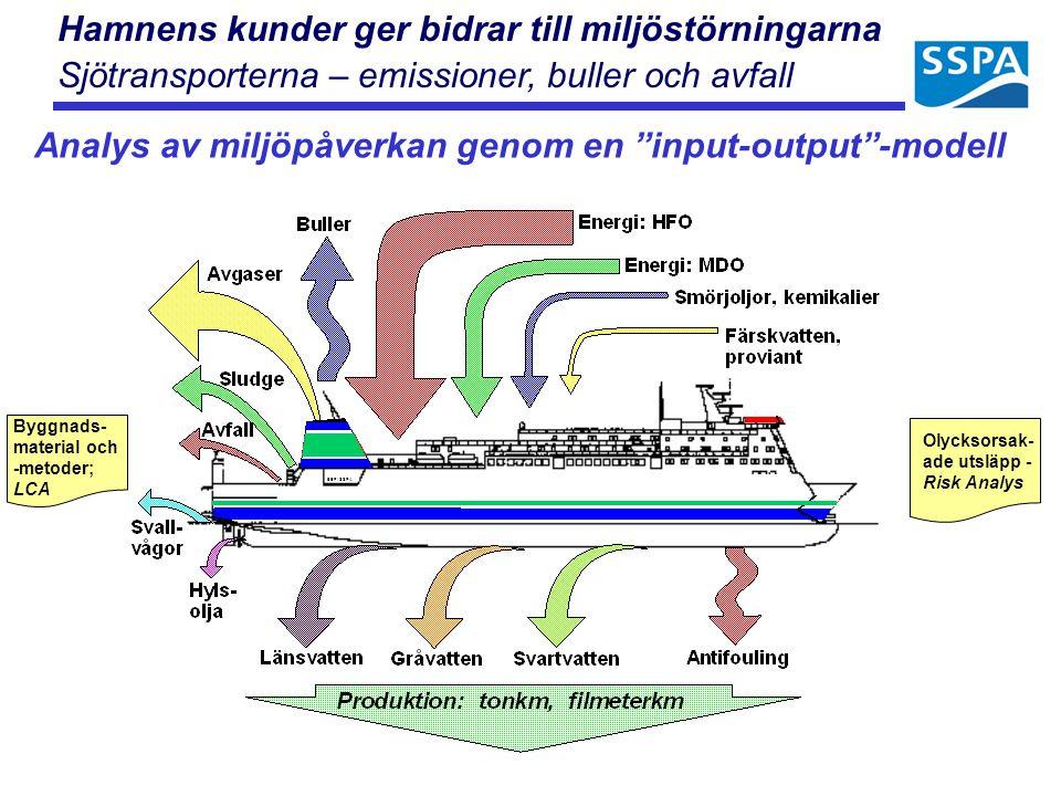 Analys av miljöpåverkan genom en input-output -modell