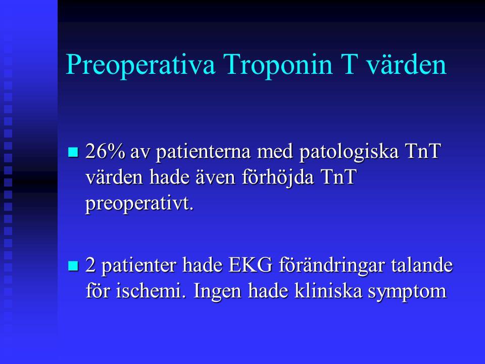 Preoperativa Troponin T värden
