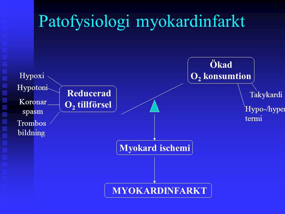 Patofysiologi myokardinfarkt