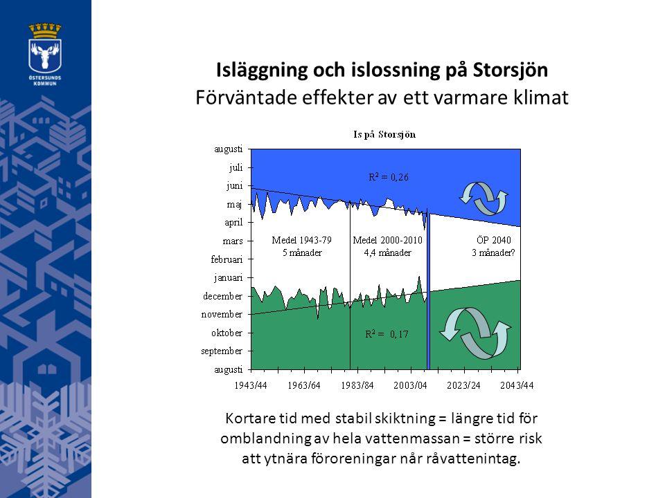 Isläggning och islossning på Storsjön