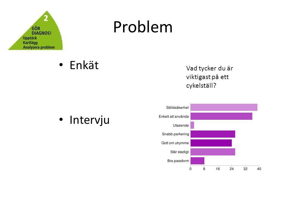Problem Enkät Intervju Vad tycker du är viktigast på ett cykelställ