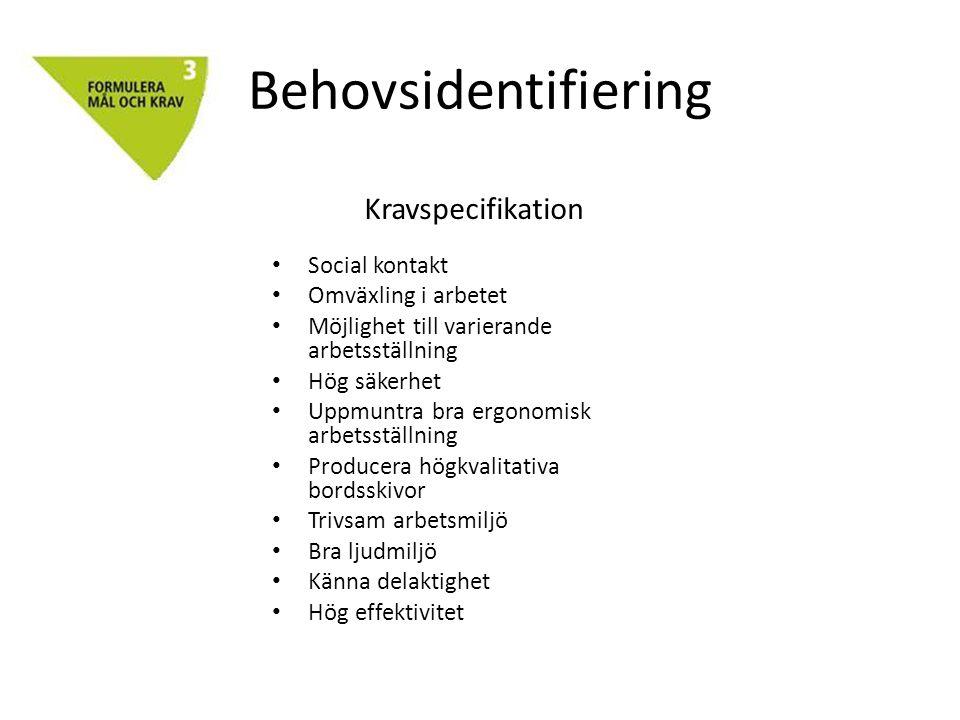 Behovsidentifiering Kravspecifikation Social kontakt