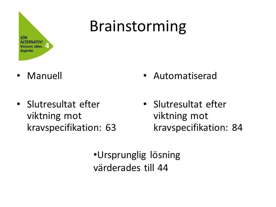 Brainstorming Manuell