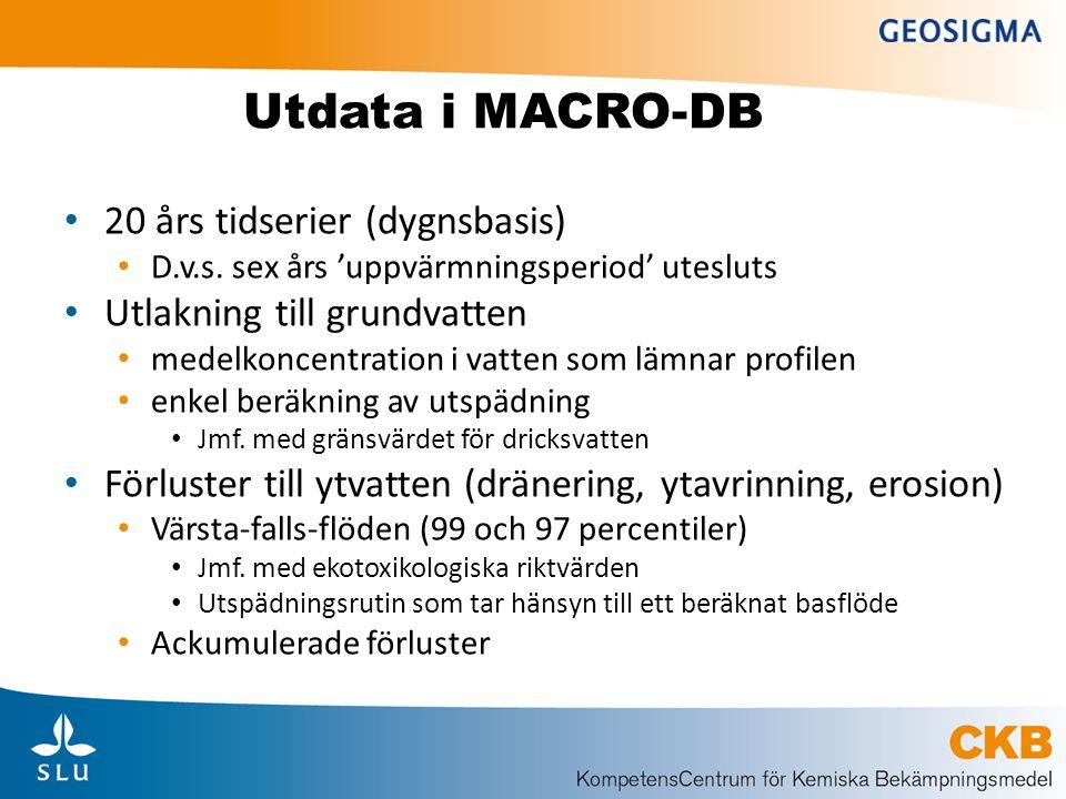 Utdata i MACRO-DB 20 års tidserier (dygnsbasis)