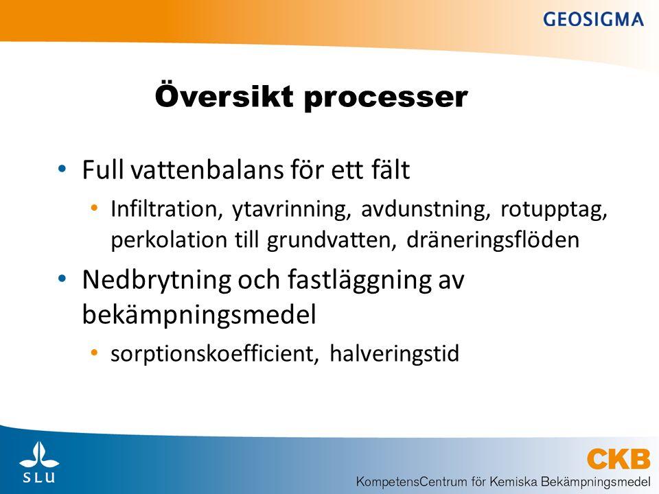 Översikt processer Full vattenbalans för ett fält