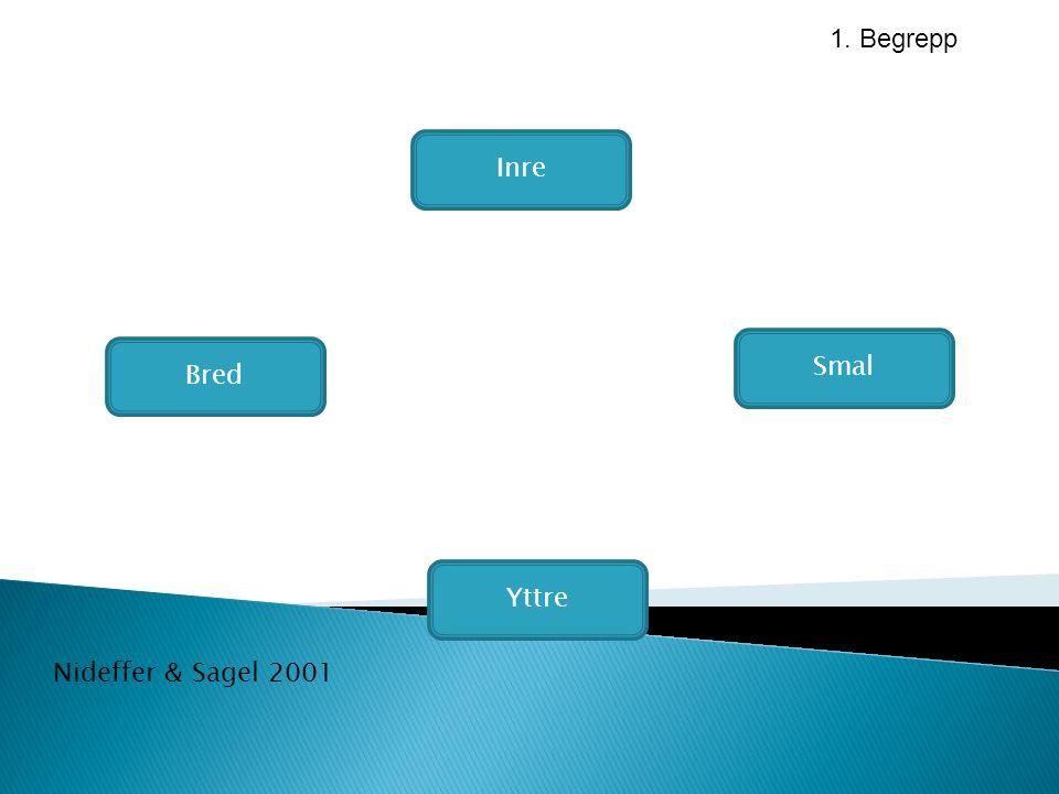 1. Begrepp Inre Smal Bred Yttre Nideffer & Sagel 2001