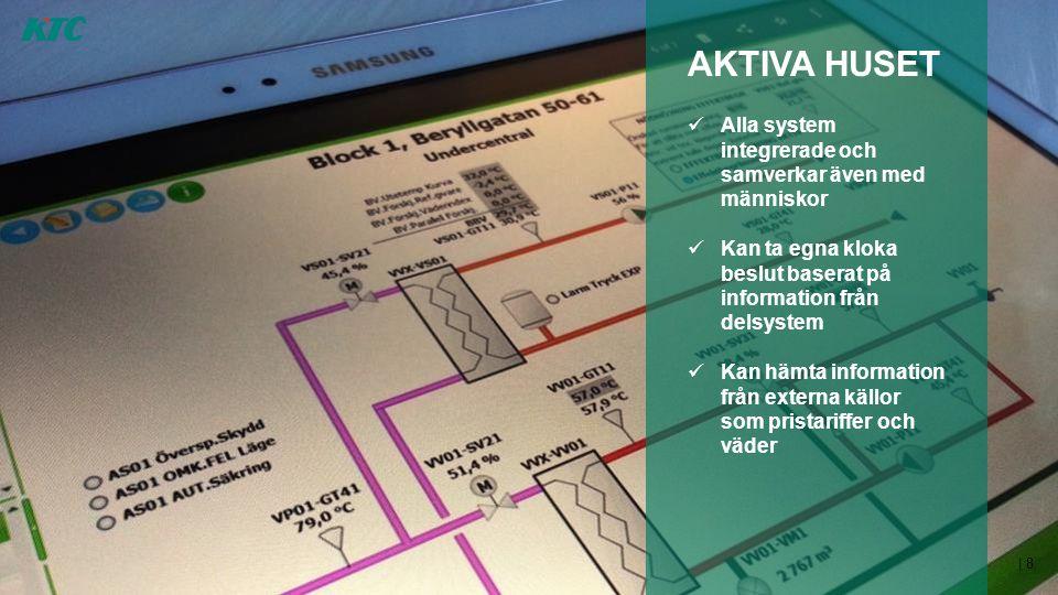 AKTIVA HUSET Alla system integrerade och samverkar även med människor