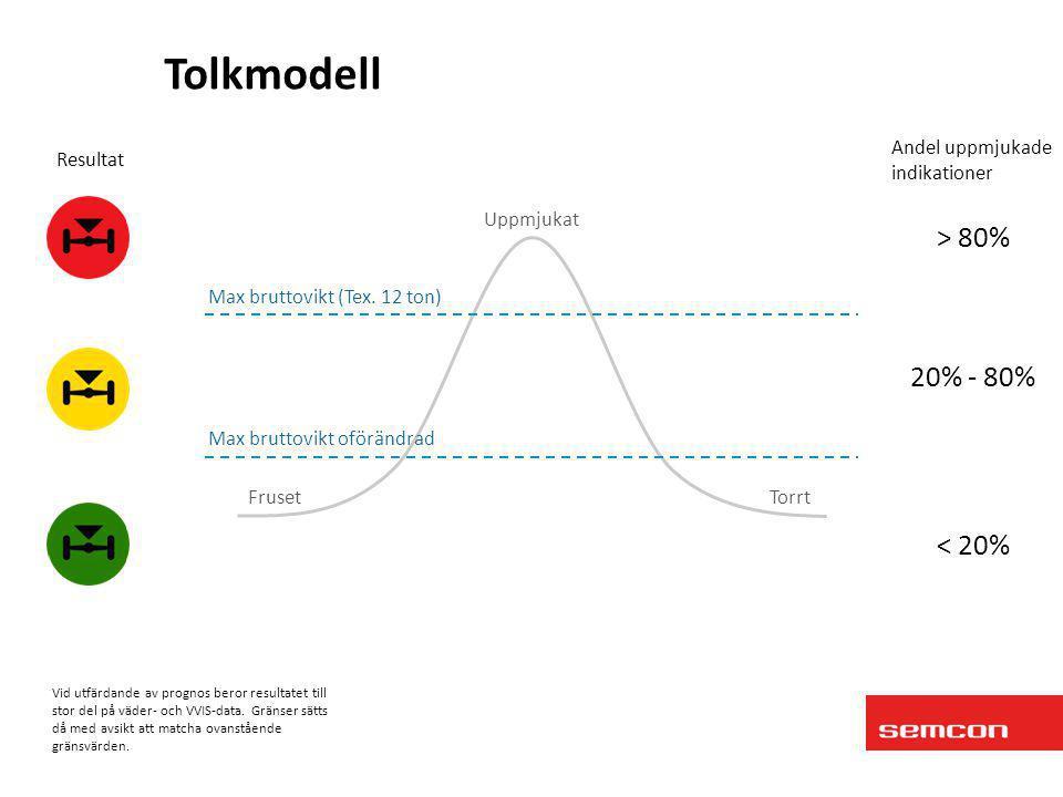 Tolkmodell > 80% 20% - 80% < 20% Andel uppmjukade indikationer