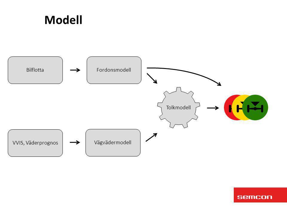 Modell Bilflotta Fordonsmodell Tolkmodell VVIS, Väderprognos