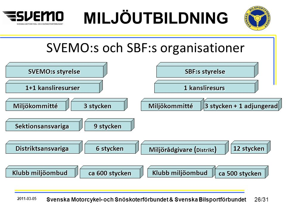 SVEMO:s och SBF:s organisationer