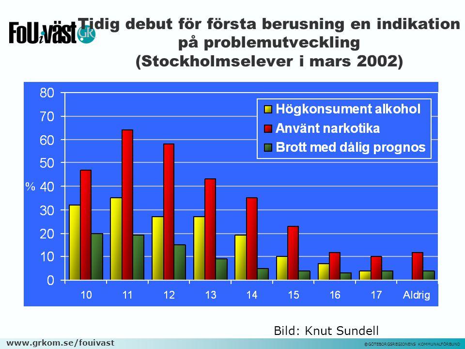 Tidig debut för första berusning en indikation på problemutveckling (Stockholmselever i mars 2002)