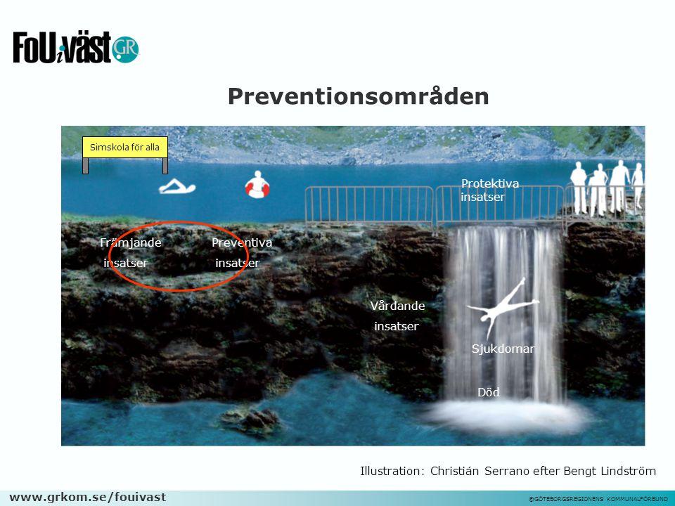 Preventionsområden Protektiva insatser Främjande insatser Preventiva