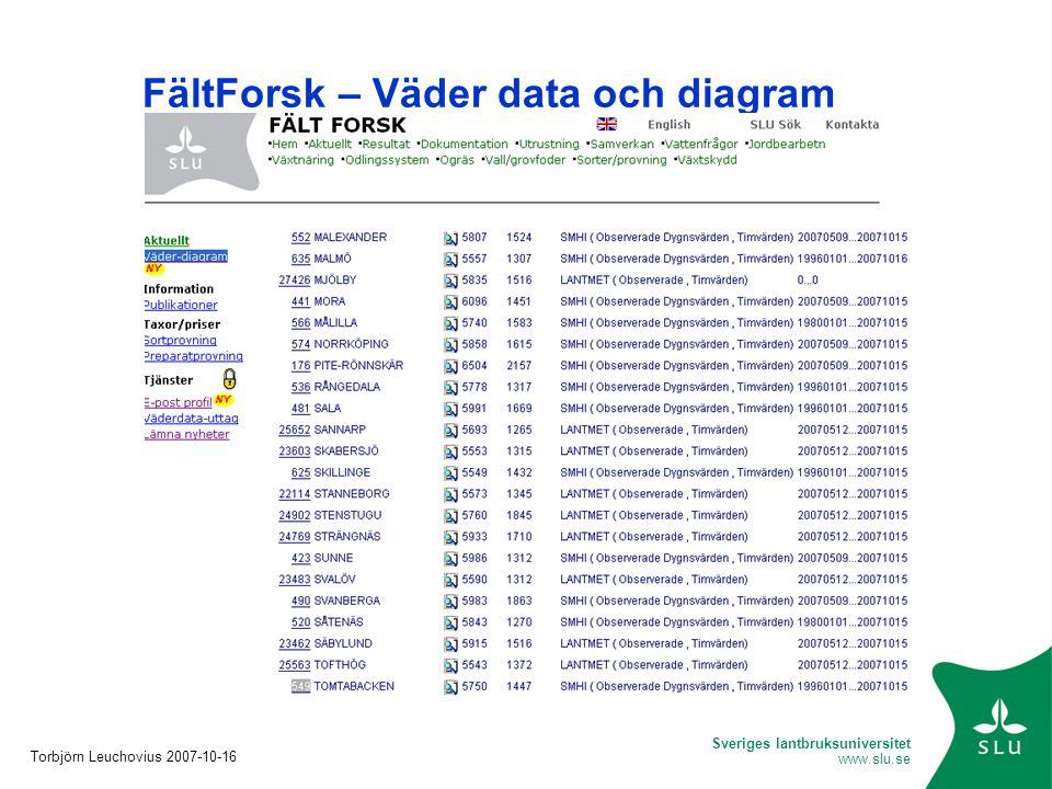 FältForsk – Väder data och diagram