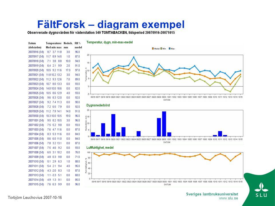 FältForsk – diagram exempel