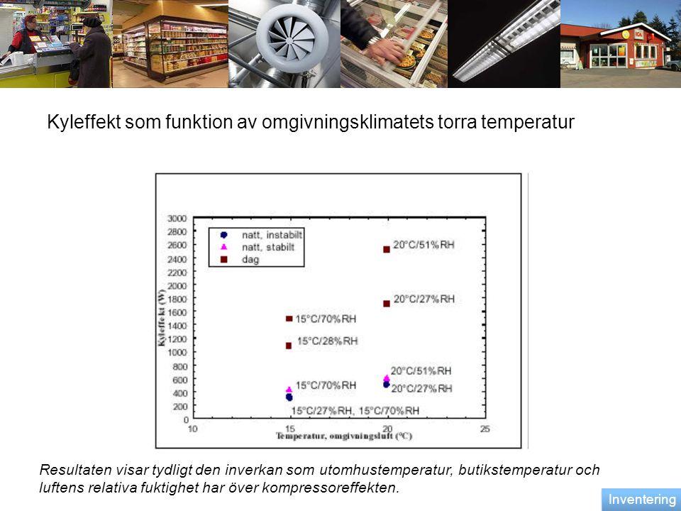 Kyleffekt som funktion av omgivningsklimatets torra temperatur