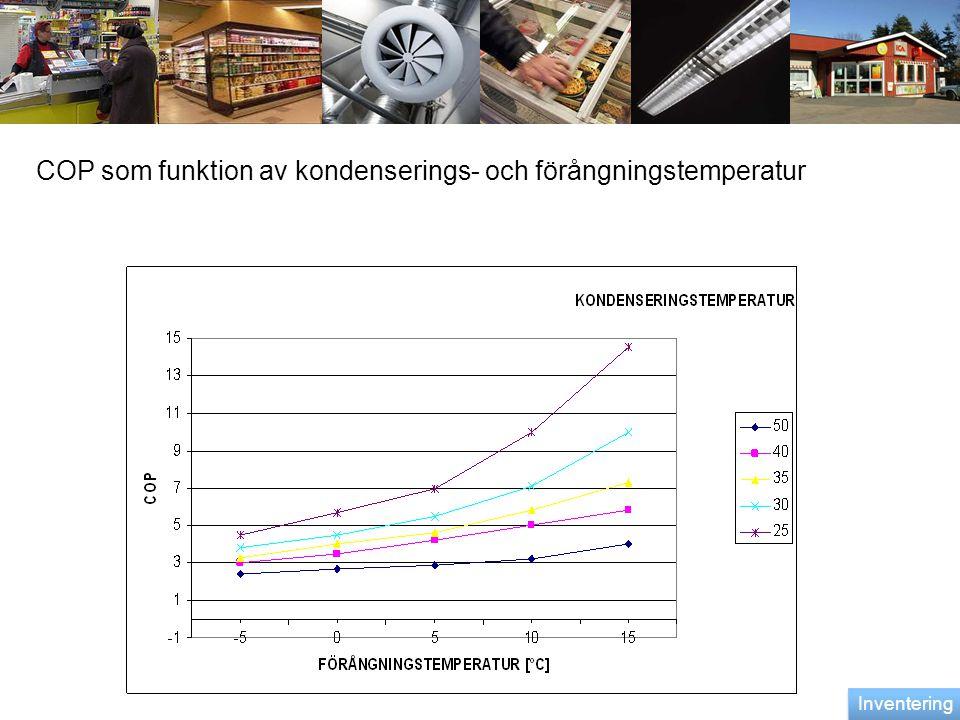 COP som funktion av kondenserings- och förångningstemperatur