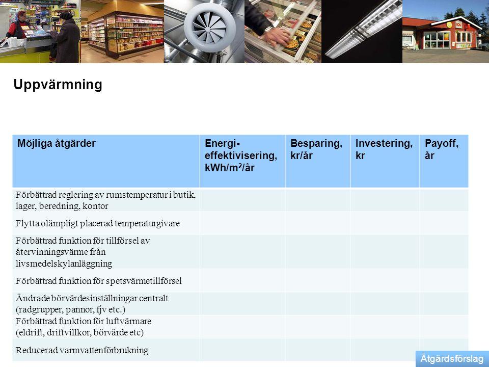 Uppvärmning Möjliga åtgärder Energi-effektivisering, kWh/m2/år