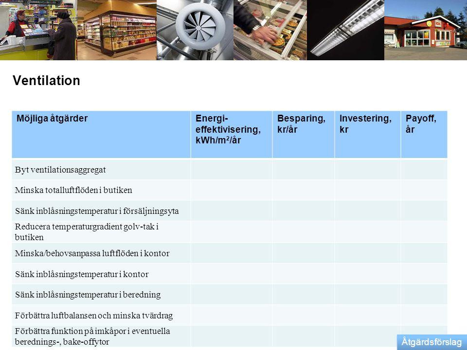 Ventilation Möjliga åtgärder Energi-effektivisering, kWh/m2/år
