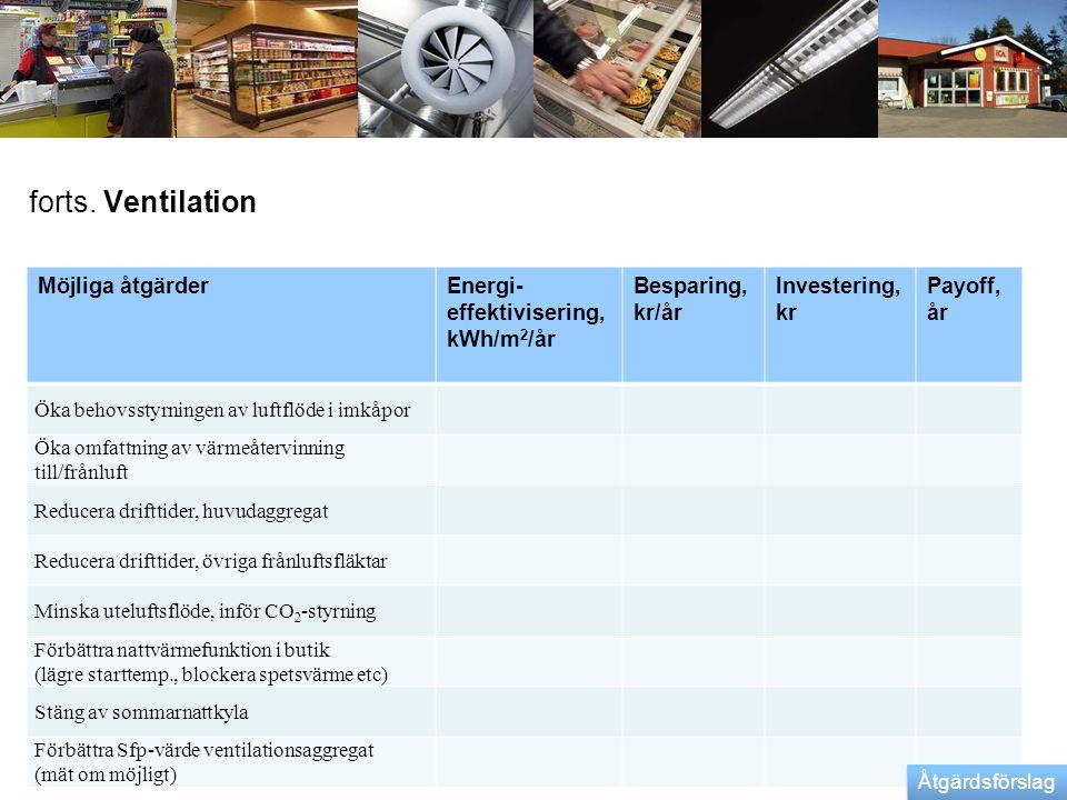 forts. Ventilation Möjliga åtgärder Energi-effektivisering, kWh/m2/år