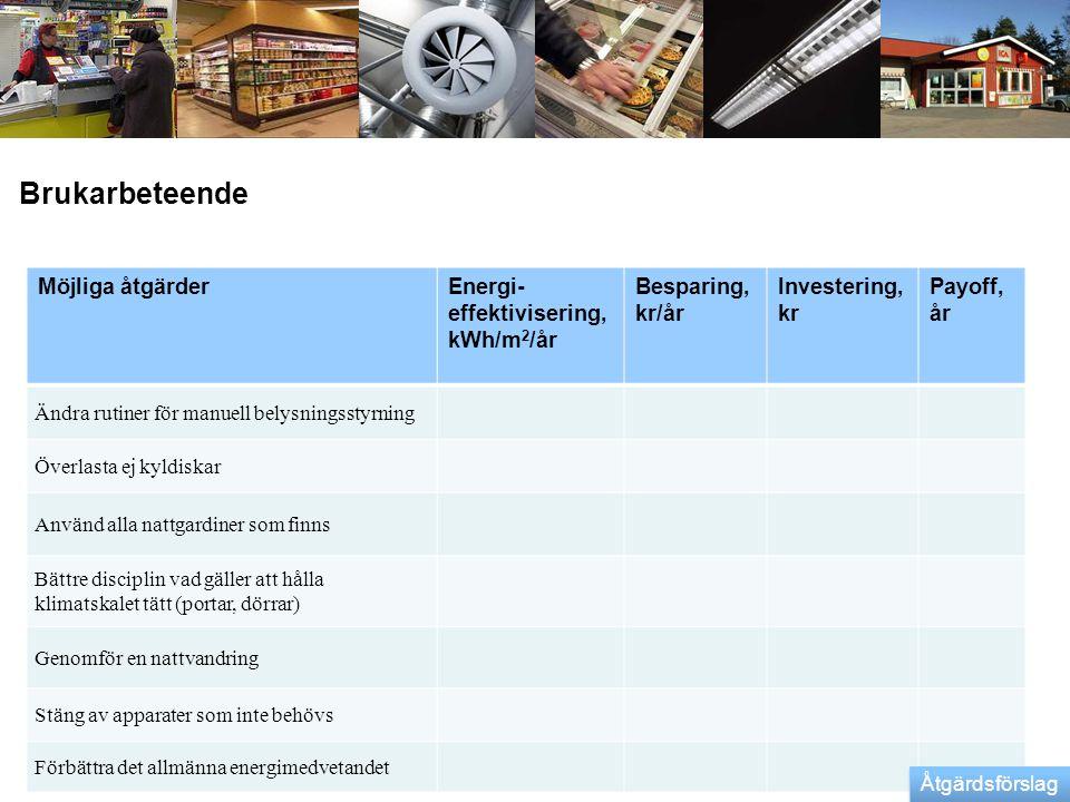 Brukarbeteende Möjliga åtgärder Energi-effektivisering, kWh/m2/år