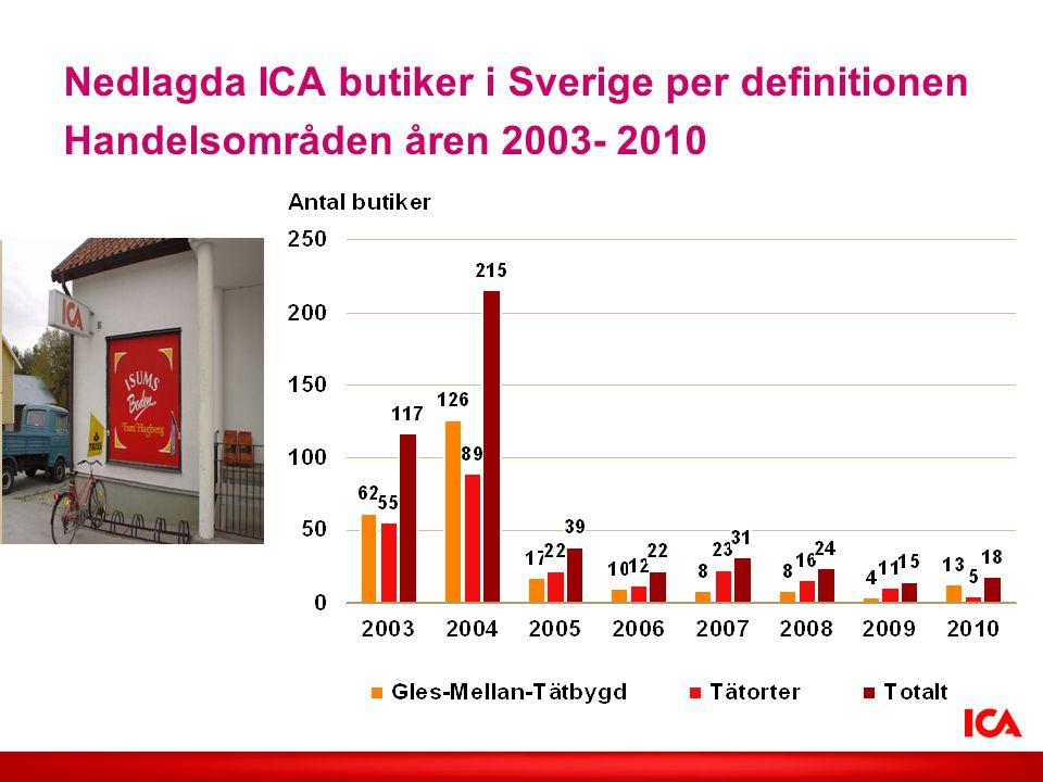 Nedlagda ICA butiker i Sverige per definitionen Handelsområden åren 2003- 2010