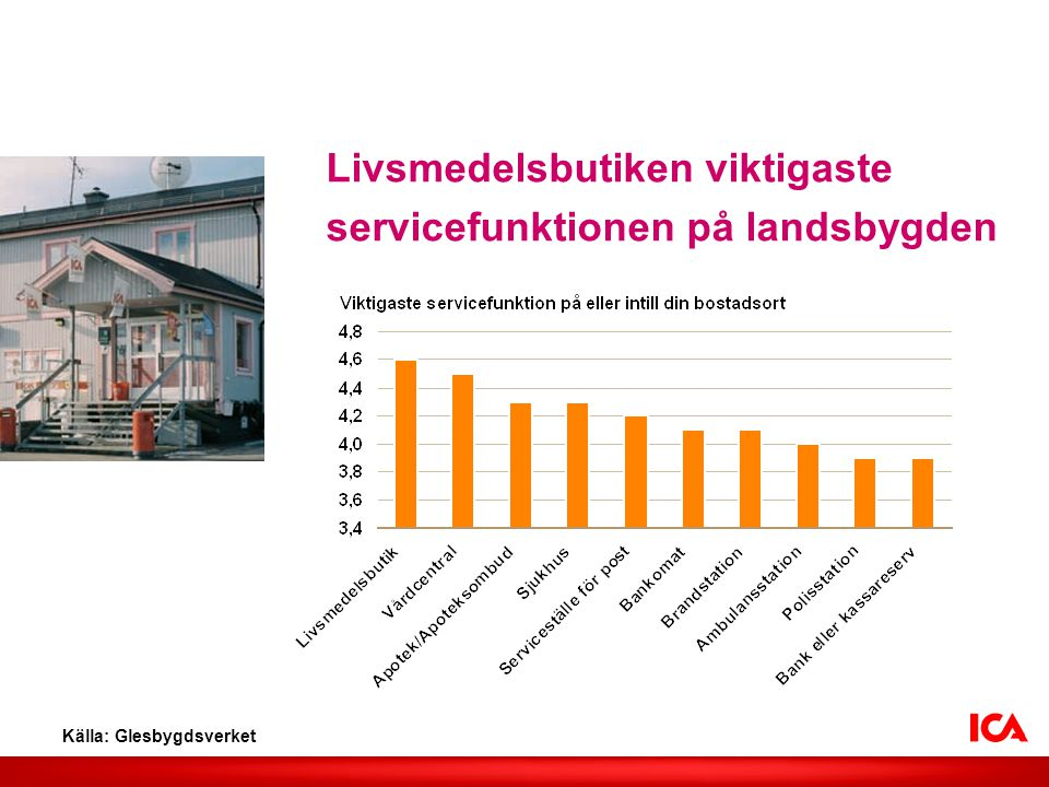 Livsmedelsbutiken viktigaste servicefunktionen på landsbygden