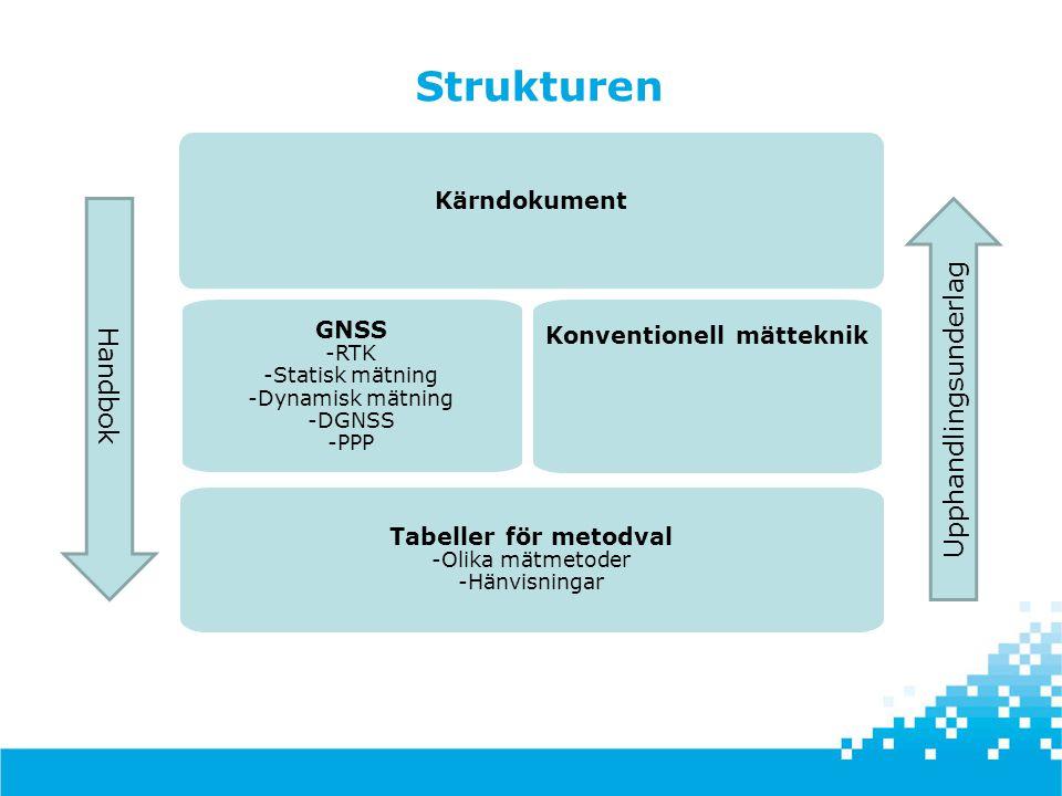 Strukturen Upphandlingsunderlag Handbok Kärndokument