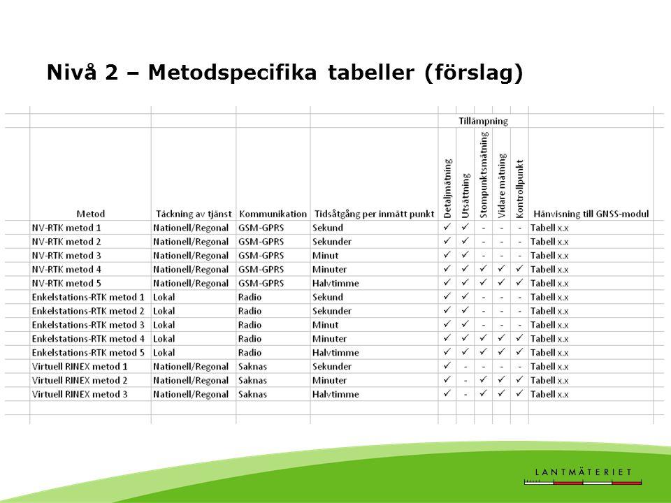 Nivå 2 – Metodspecifika tabeller (förslag)