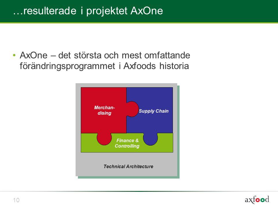 …resulterade i projektet AxOne