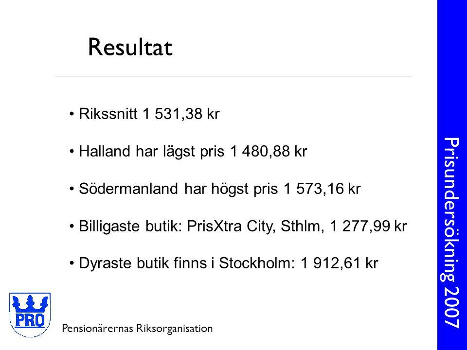 Resultat Rikssnitt 1 531,38 kr Halland har lägst pris 1 480,88 kr