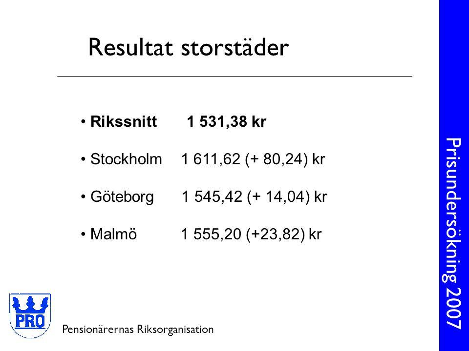 Resultat storstäder Rikssnitt 1 531,38 kr