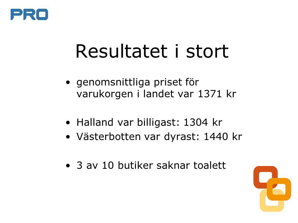 Resultatet i stort genomsnittliga priset för varukorgen i landet var 1371 kr. Halland var billigast: 1304 kr.