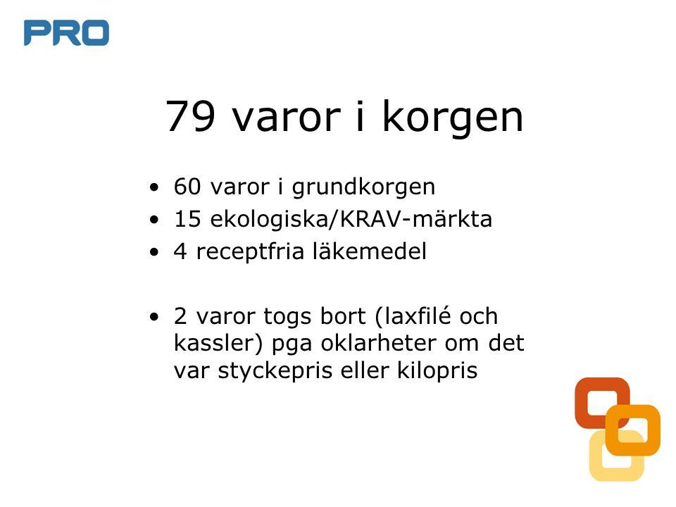 79 varor i korgen 60 varor i grundkorgen 15 ekologiska/KRAV-märkta
