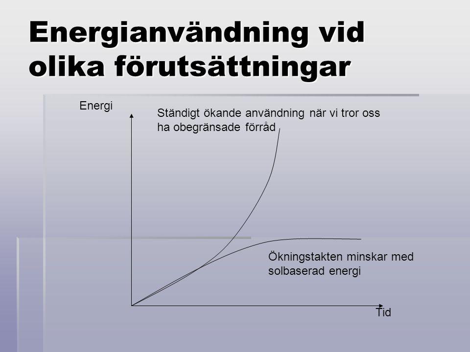 Energianvändning vid olika förutsättningar