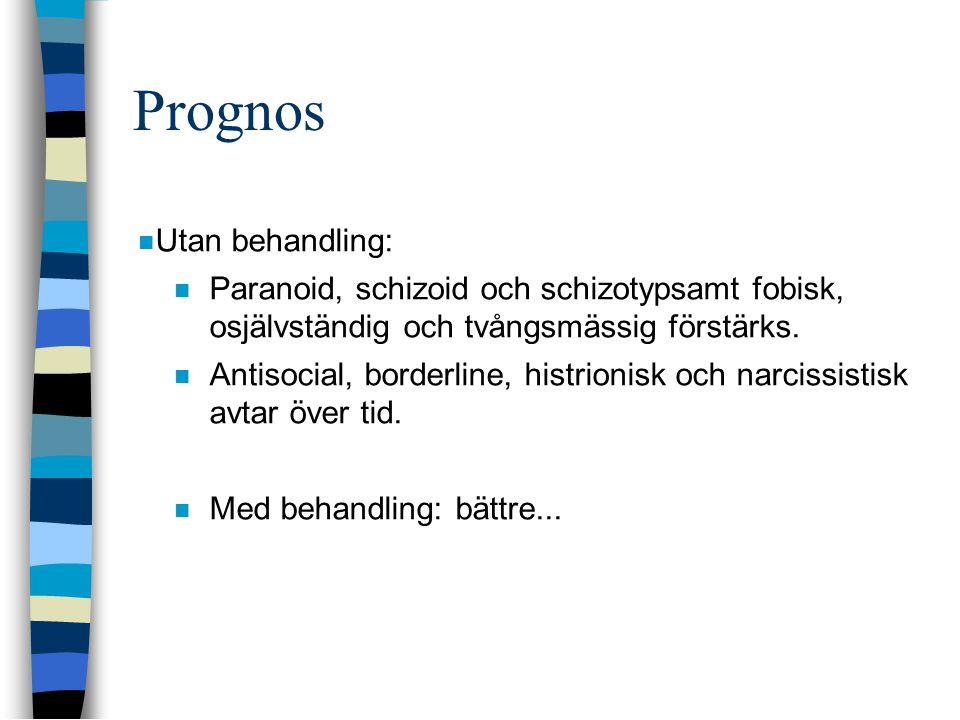 Prognos Utan behandling: