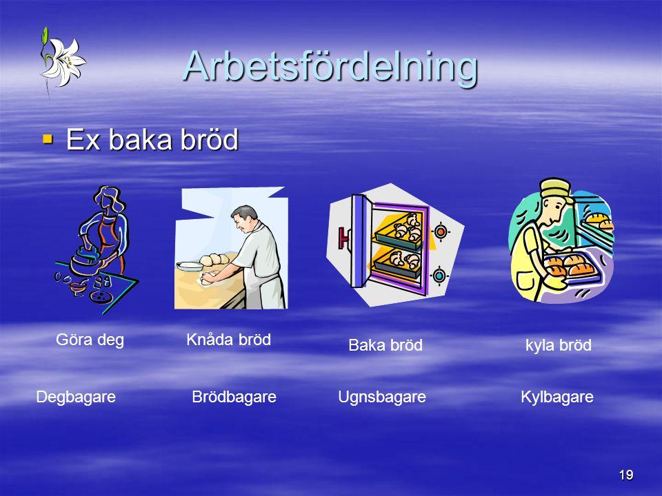 Arbetsfördelning Ex baka bröd Göra deg Knåda bröd Baka bröd kyla bröd