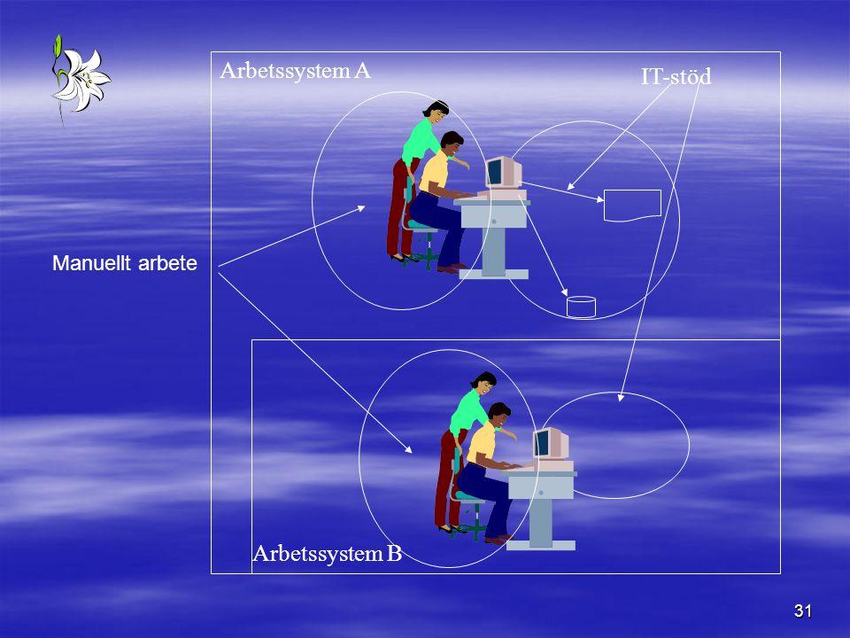 Arbetssystem A IT-stöd Manuellt arbete Arbetssystem B