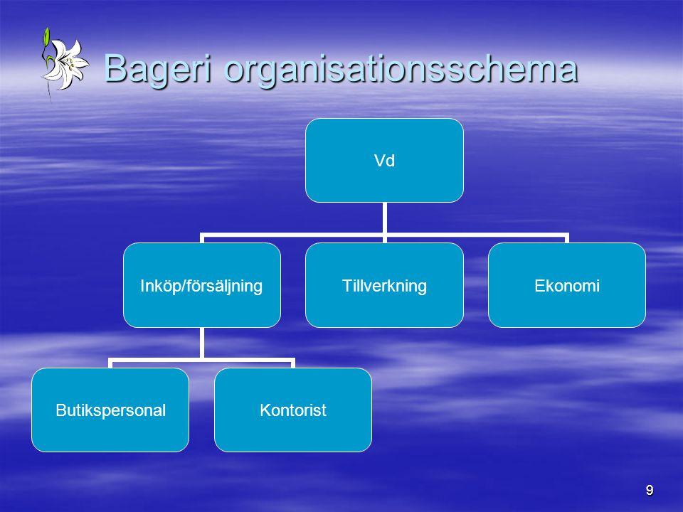 Bageri organisationsschema