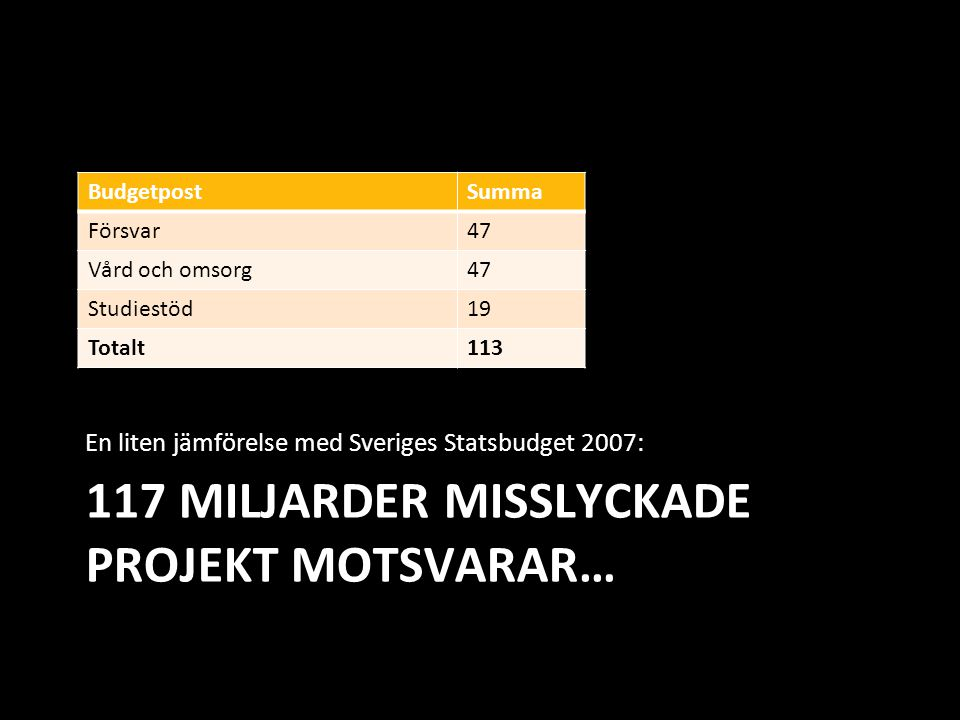 117 MILJARDER MISSLYCKADE PROJEKT MOTSVARAR…