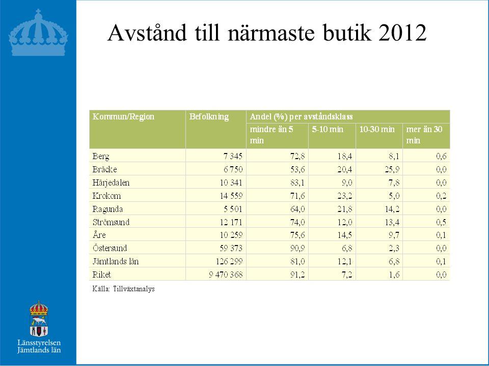 Avstånd till närmaste butik 2012